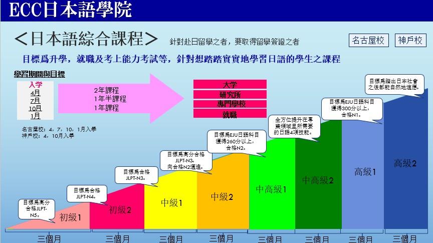ECC日本語學院名古屋校_日本語綜合課程