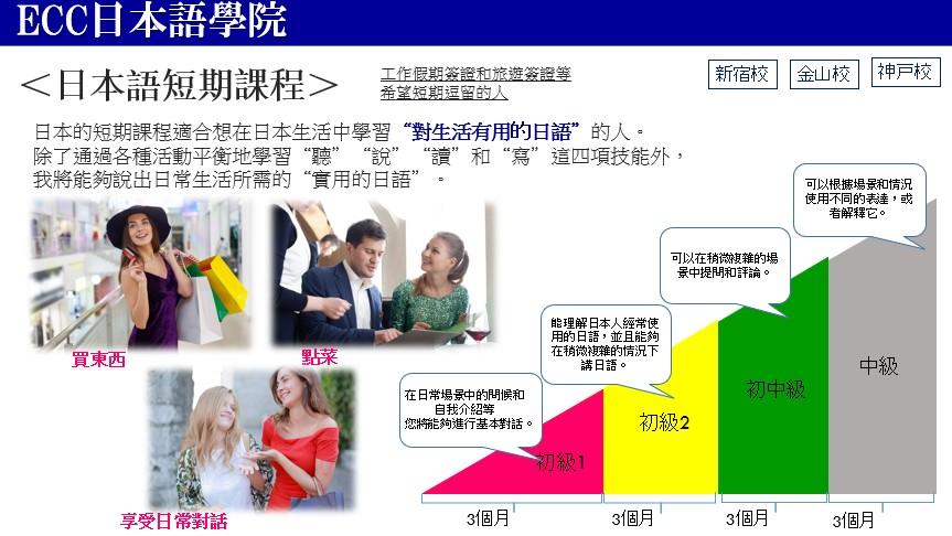ECC日本語學院新宿校_短期課程